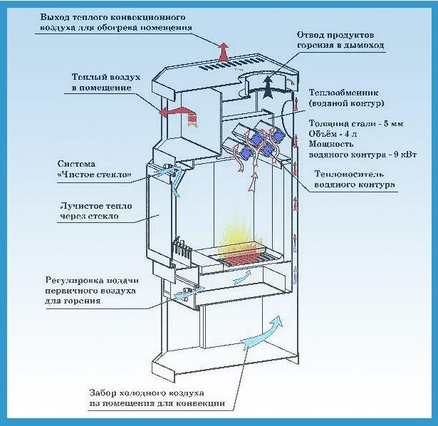 Печной водяное отопление своими руками